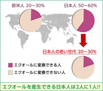 エクオールを産生できる日本人は2人に1人!!『欧米人 20〜30%』『日本人 50〜60%』『日本人の若い世代 20〜30%』