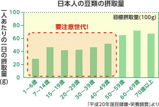 日本人の豆類の摂取量 一人あたりの一日の摂取量(g)