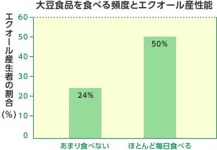大豆食品を食べる頻度とエクオール産性能 エクオール産生者の割合(%)